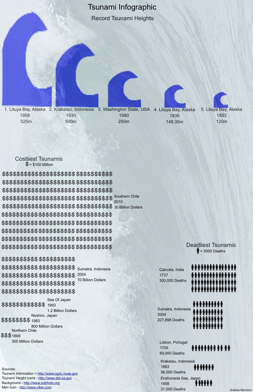 Infographic: Record Tsunami Heights – SLI