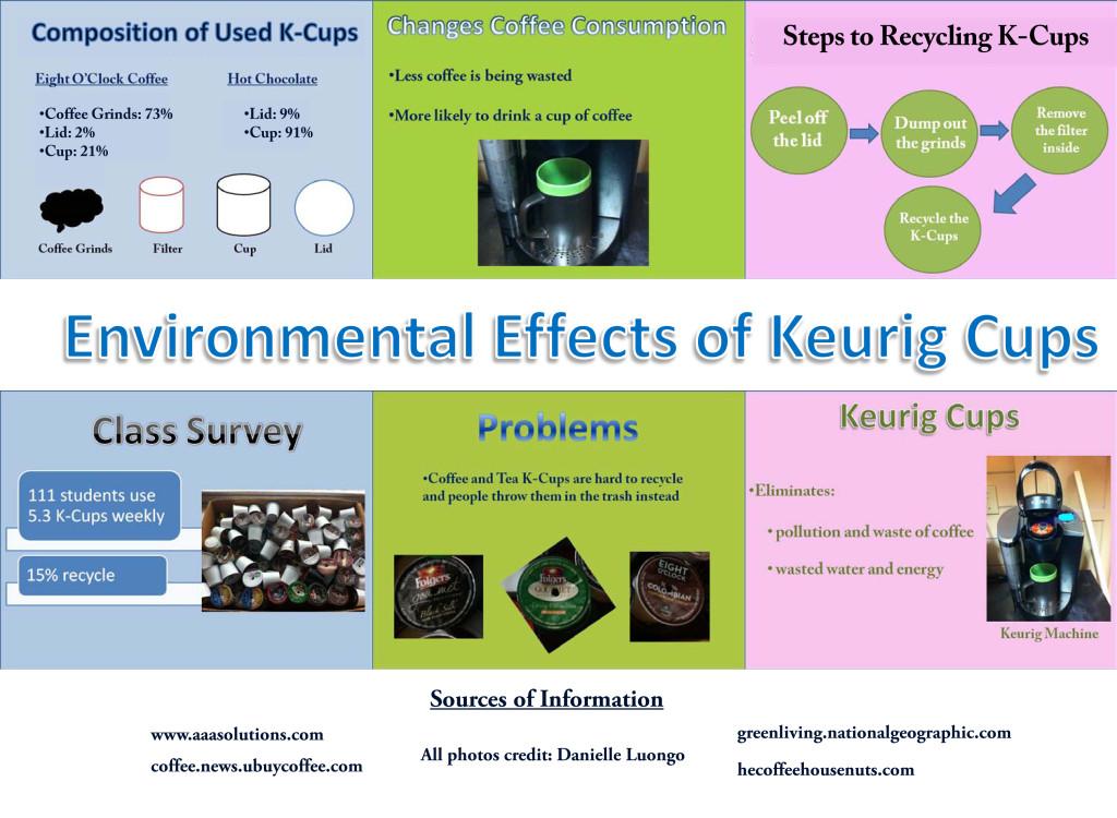 Keurig Coffee Maker Environmental Impact : Infographic: Environmental Effects of Keurig Cups