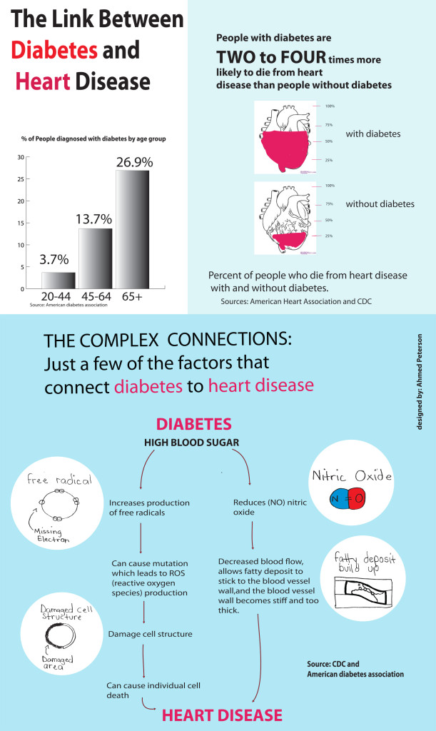Diabetes and cardiovascular disease in new