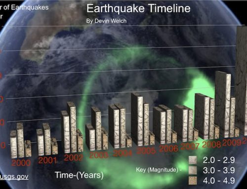 Infographic: Earthquake Timeline